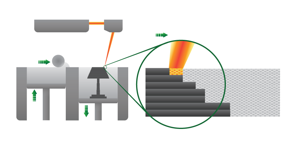 """Résultat de recherche d'images pour """"Selective Laser Sintering (SLS)"""""""
